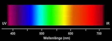 激光视觉的光源选型